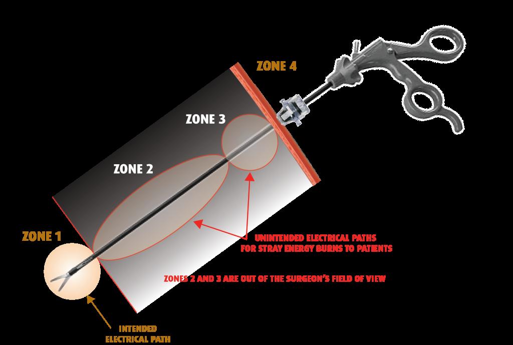 non-AEM instrument zones